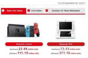 consolas vendidas 2018